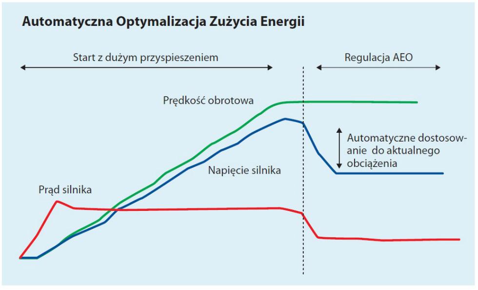 Dopasowane strategie regulacji umożliwiają energetycznie optymalną pracę. Wprzetwornicach Danfoss wprowadzono sprawdzoną regulację AEO.