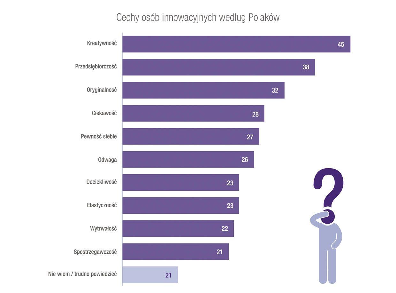 3M – innowacyjni Polacy