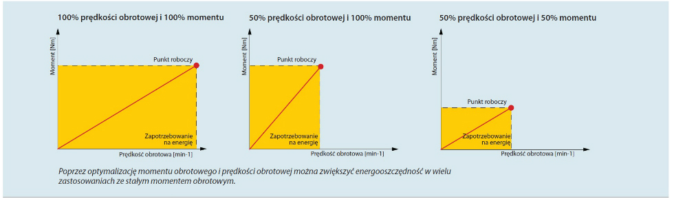 Poprzez optymalizację momentu obrotowego iprędkości obrotowej można zwiększyć energooszczędność wwielu zastosowaniach ze stałym momentem obrotowym.