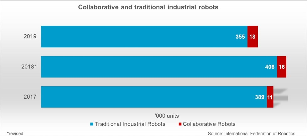 collaborative_robots_shares_worldrobotics2020_graph