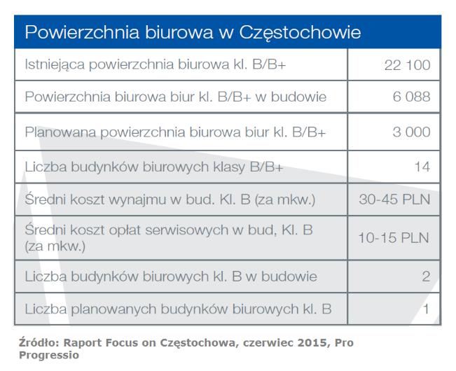 Czestochowa_pow_biurowa