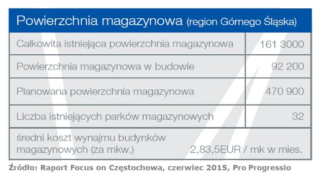 Czestochowa_pow_magazynowa
