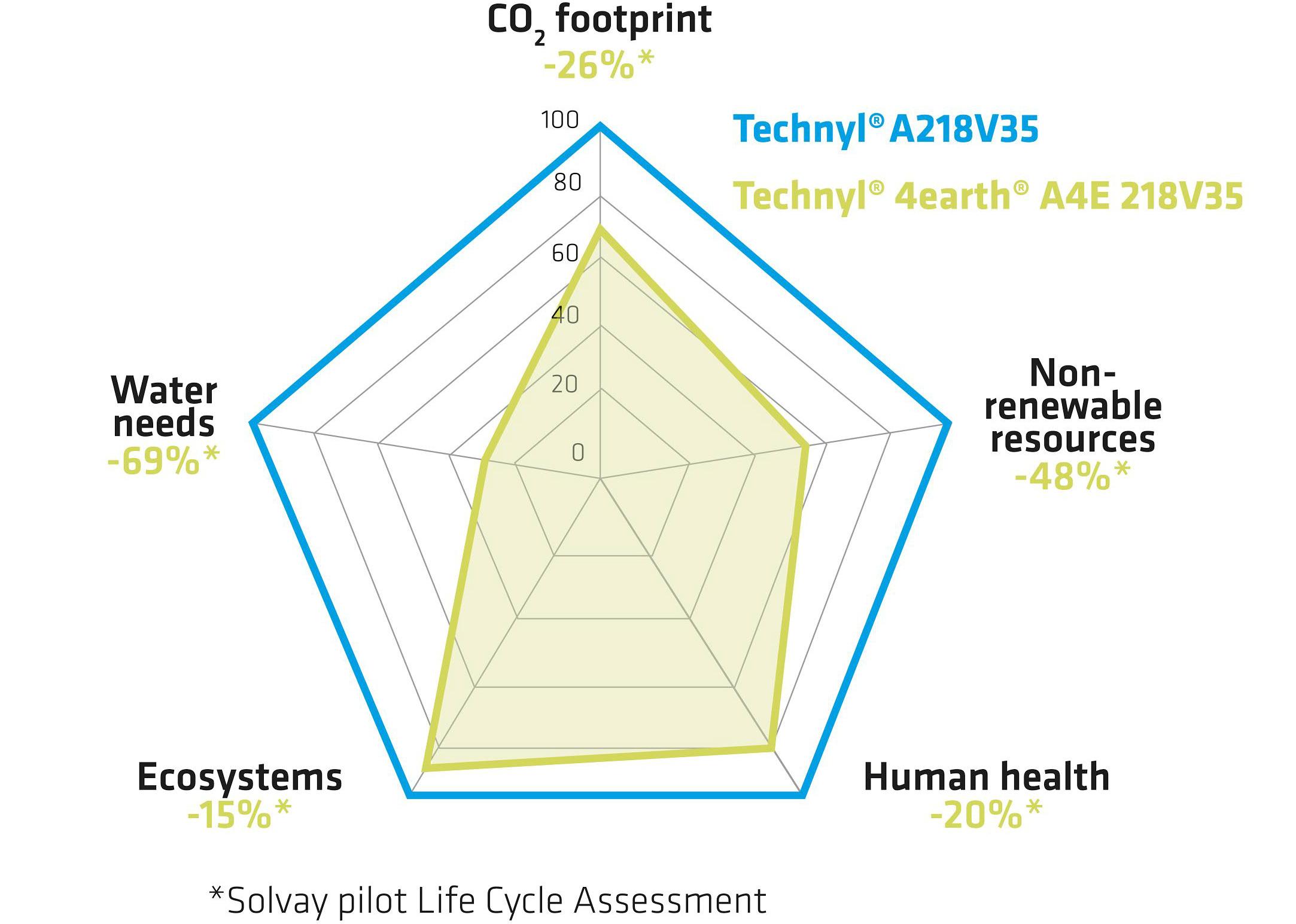 """Oddziaływanie na środowisko wujęciu """"cradle-to-gate"""" Technyl® 4earth® jest znacznie zmniejszone wporównaniu zoryginalnym Technyl® PA6.6 /Rysunek udostępniony przez spółkę Solvay"""