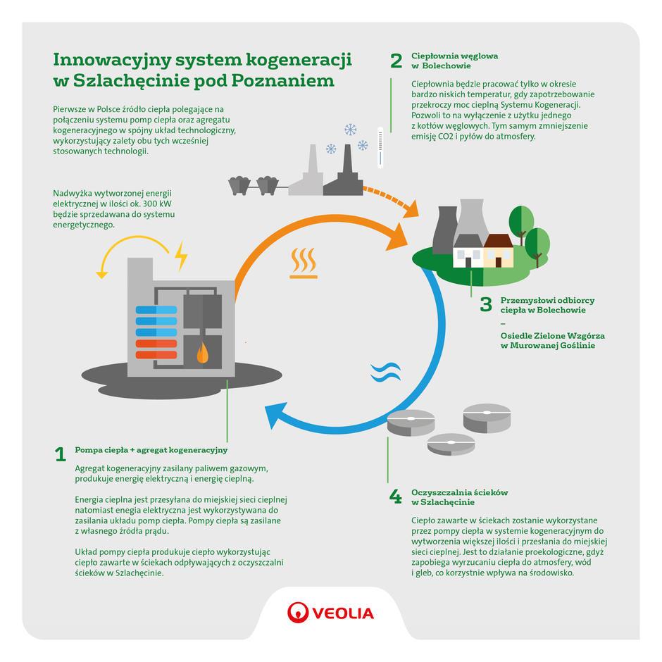 innowacyjny-system-kogeneracji