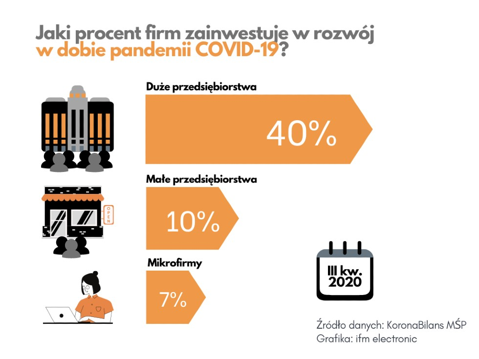 inwestycja-w-rozwoj-podczas-pandemii_-grafika-ifm-electronic