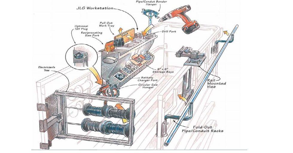 Dodatkowe wyposażenie dla podestów nożycowych z napędem elektrycznym JLG