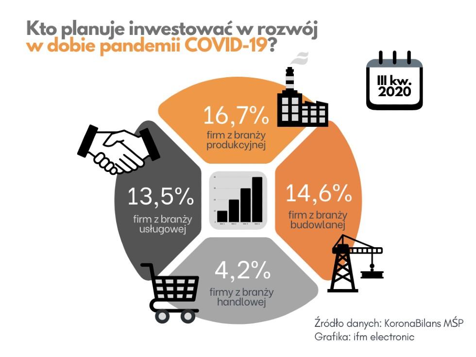 kto-zainwestuje-podczas-pandemii-covd-19_-grafika-ifm-electronic