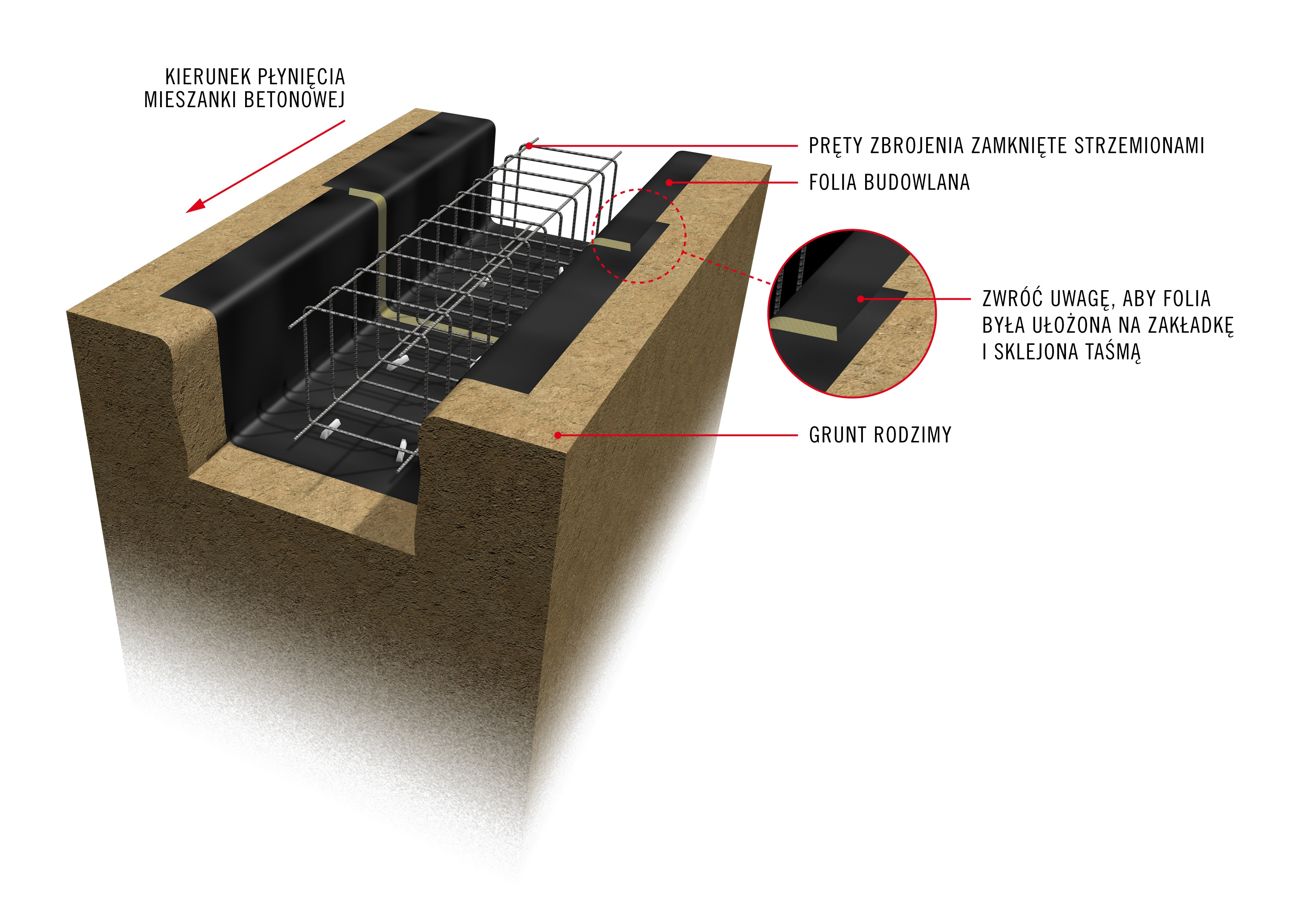 Jak wykonać fundamenty z betonu samozagęszczalnego?