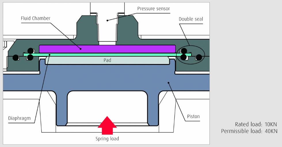 Urządzenie wykrywające nadmierne obciążenie firmy NSK posiada dwuwarstwowe uszczelnienie zapobiegające wyciekom płynu hydraulicznego
