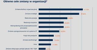 Jak polskie firmy radzą sobie z zarządzaniem zmianą?