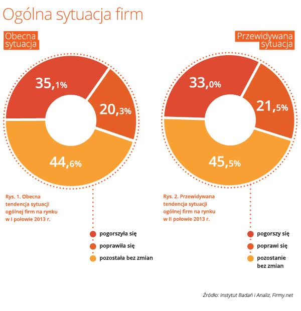 Badanie na temat nastrojów gospodarczych wśród firm MŚP w Polsce
