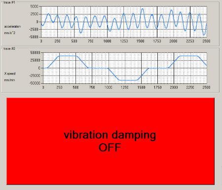 Źródło: NUM /Tłumienie drgań jest wyłączone. Ślad 2pokazuje prędkość osi X, podczas gdy Ślad 1pokazuje, że zmierzony punkt na maszynie wibruje zczęstotliwością naturalną (około 3Hz).
