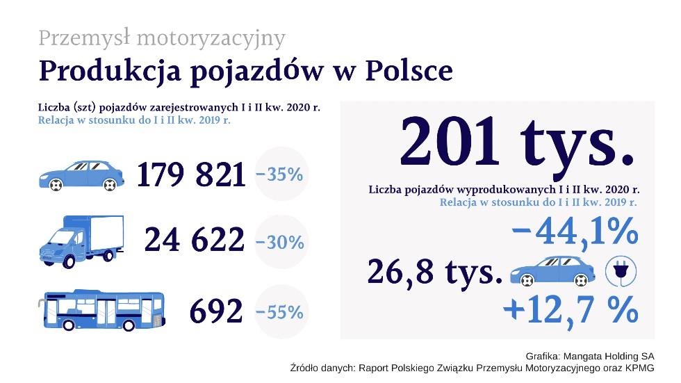 przemysl-motoryzacyjny-w-polsce