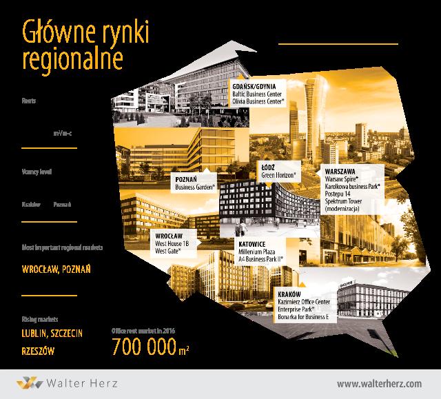 Regionalne rynki biurowe_inwestycje