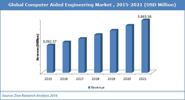 Globalny rynek CAE 2015-2021