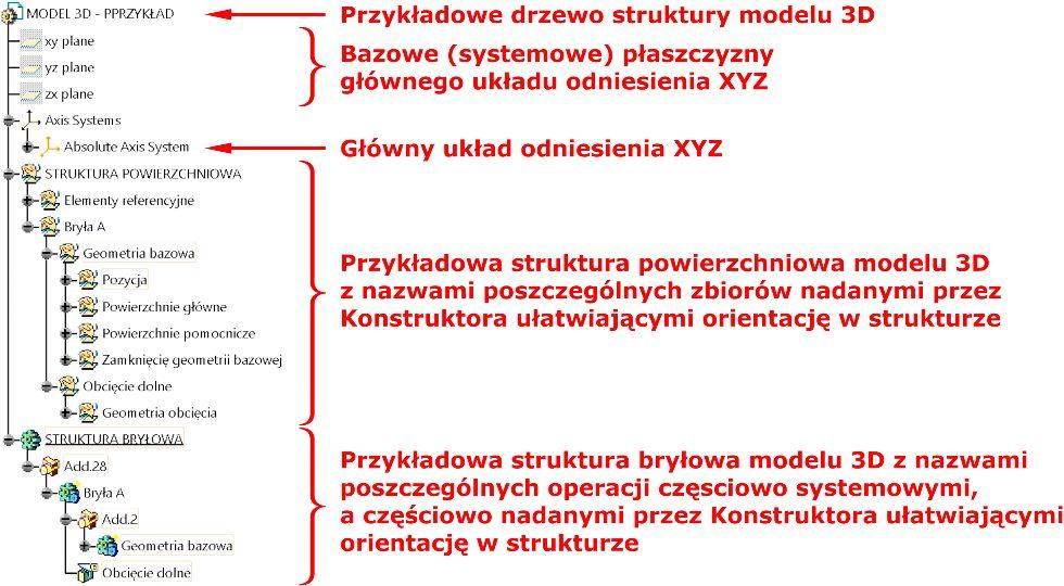 Rys. 17. Przykładowa zawartość drzewa struktury modelu 3D