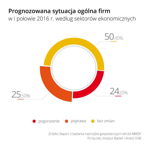 Rys_1_Prognozowana_sytuacja_ogolna_firm_w_I_polowie_2016_wg_sektorow