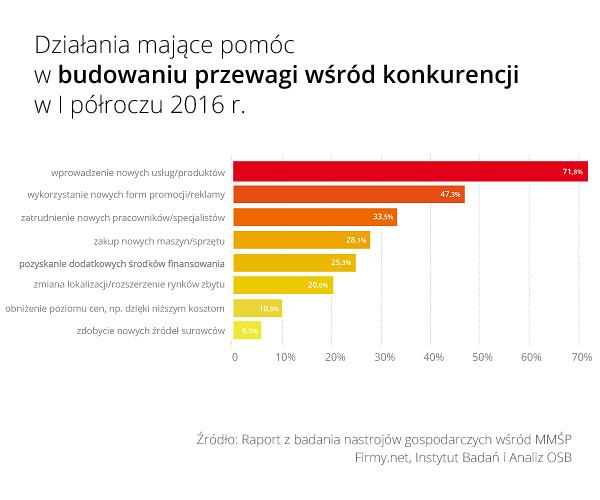 Rys_3_Dzialania_majace_budowac_przewage_wsrod_konkurencji_w_I_polowie_20...