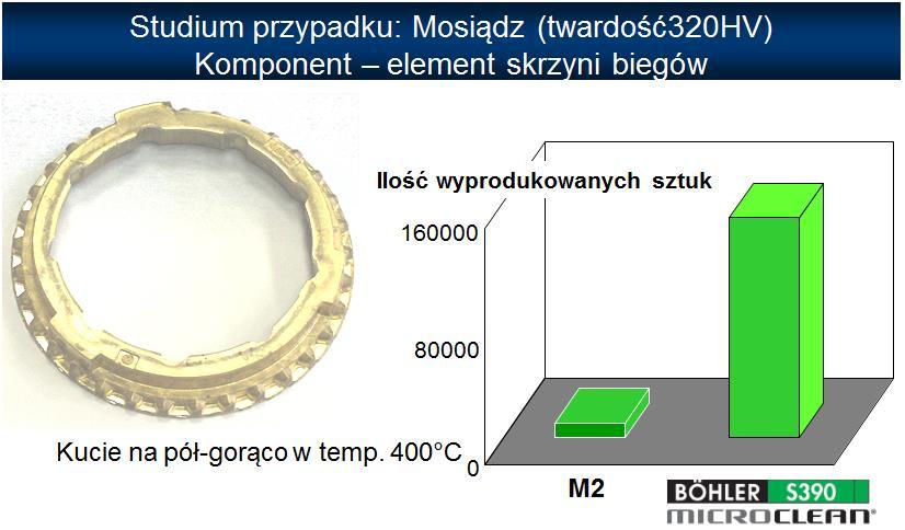 Studium przypadku zastosowania stali proszkowej BÖHLER S390 Microclean narzędzia do kucia na pół-gorąco
