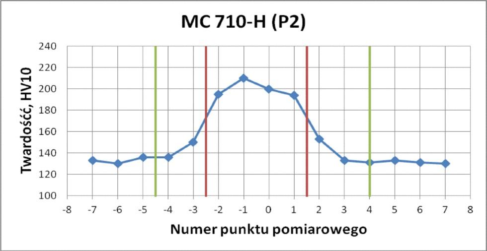 spawanie_drutami_proszkowymi_graph2
