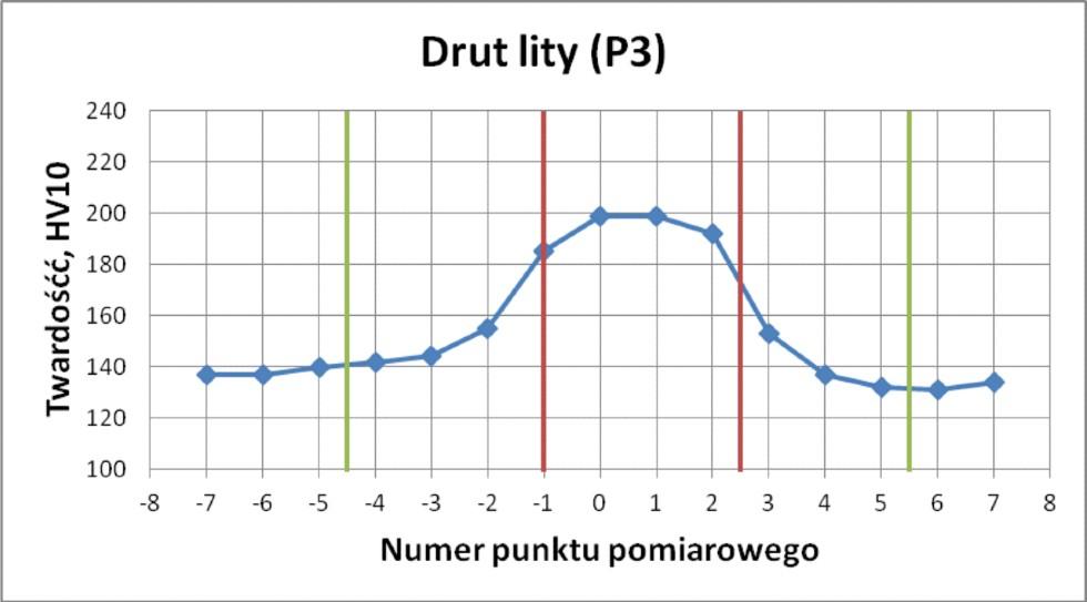 spawanie_drutami_proszkowymi_graph3
