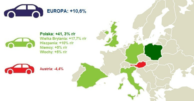 Sprzedaż samochodów osobowych:  Polska i Europa nie zdejmują nogi z gazu