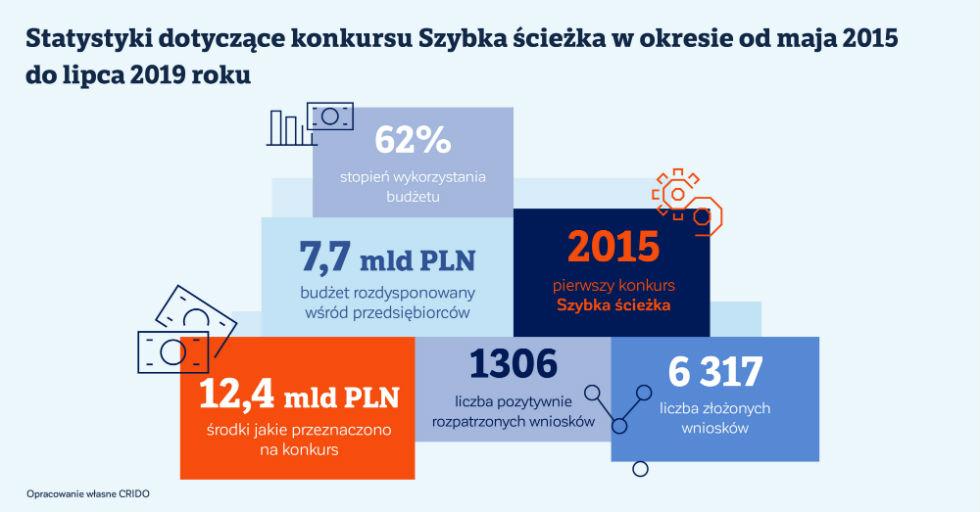 statystyki_dotyczace_konkursu_szybka_sciezka_obszar-roboczy-1