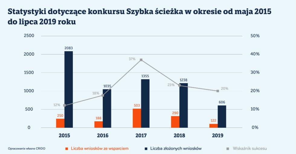 statystyki_dotyczace_konkursu_szybka_sciezka_wykres_obszar-roboczy-1