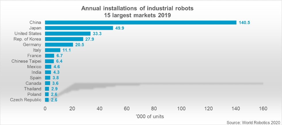top15_markets_worldrobotics2020_graph