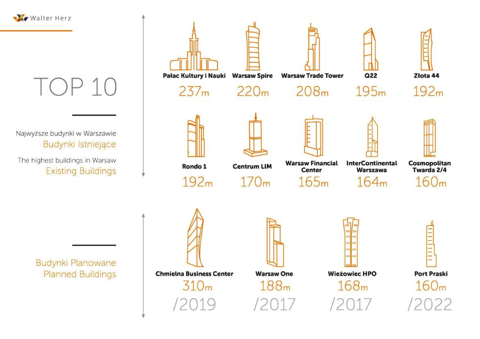 Walter Herz_Top biurowce wWarszawie_infografika