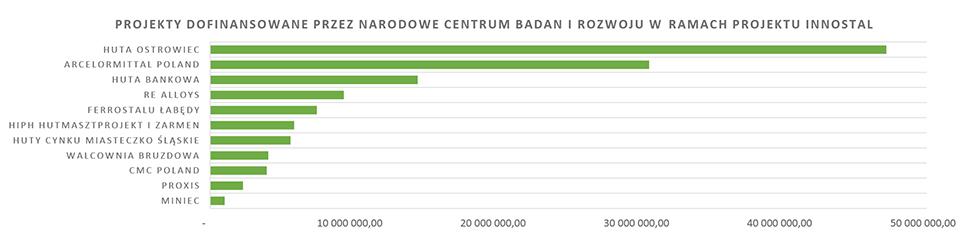 Wykres 4. Wartość projektów wpolskich hutach dofinansowanych wramach programu INNOSTAL