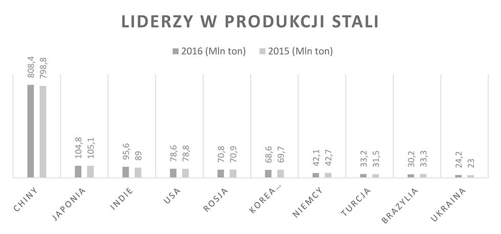 Wykres 2. Wielkość produkcji stali w2016 r. (w porównaniu do 2015 roku)