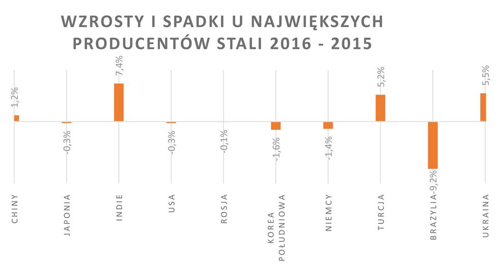 Wykres 3. Produkcja stali w2016 roku – wzrosty ispadki unajwiększych producentów