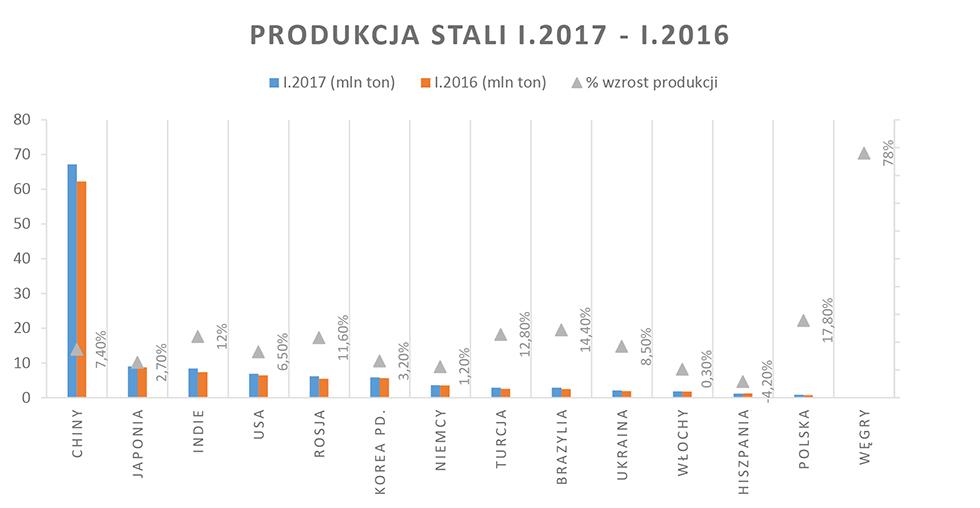 Wykres 1. Produkcja stali na świecie wstyczniu 2017 (w porównaniu ze styczniem 2016 r.)