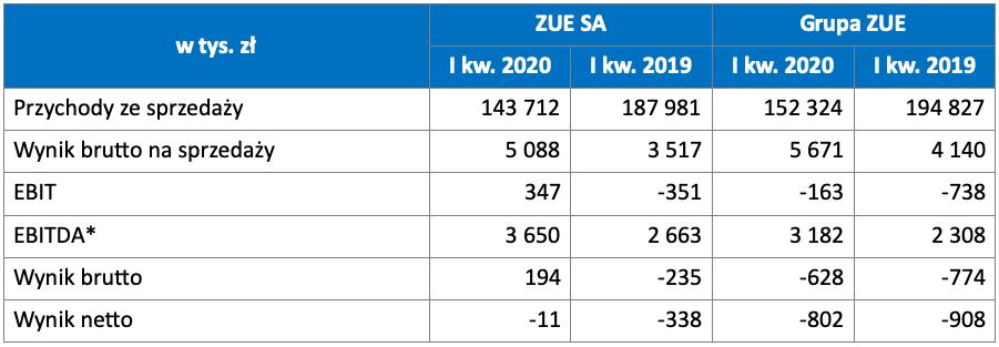 wyniki_grupy_zue_za_1q_2020