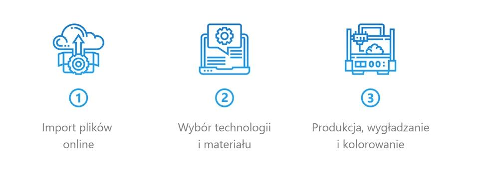 Schemat przebieg procesu zamówienia iprodukcji części wAM3D.pl