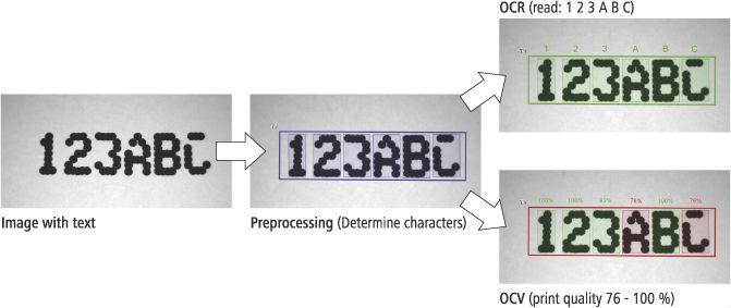 Podstawowe procesy  OCR oraz OCV /Fot. Baumer