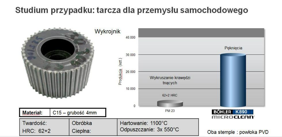 Studium przypadku zastosowania stali proszkowej BÖHLER K890 Microclean