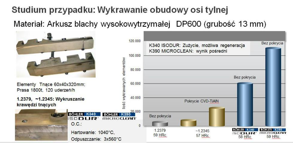 Studium przypadku zastosowania stali BÖHLER K340 ISODUR istali proszkowej BÖHLER K390 Microclean