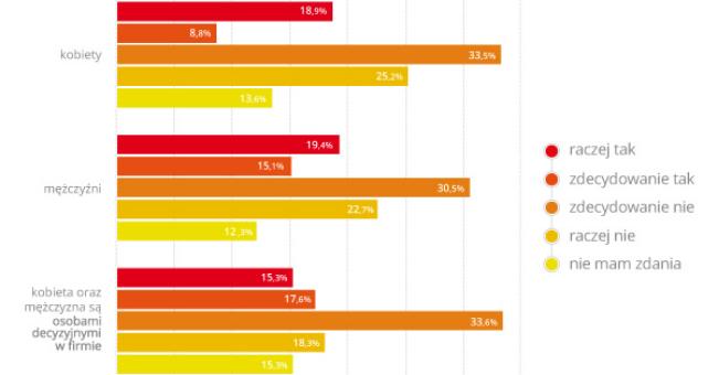 Firmy zarządzane przez kobiety są stabilniejsze – raport NNV