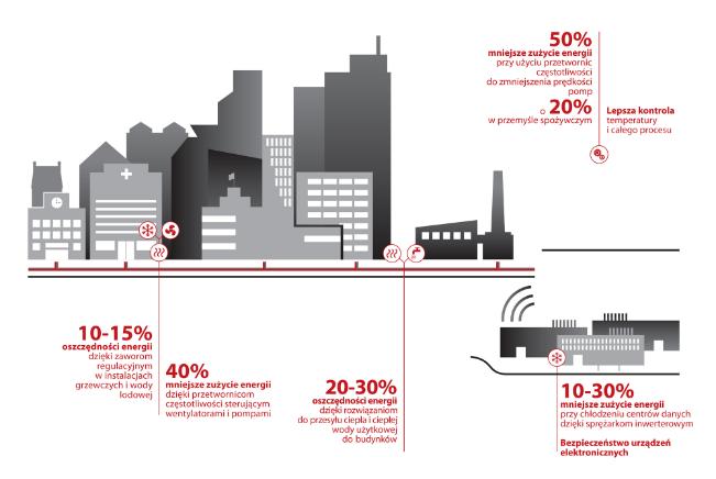 infografika energia Danfoss