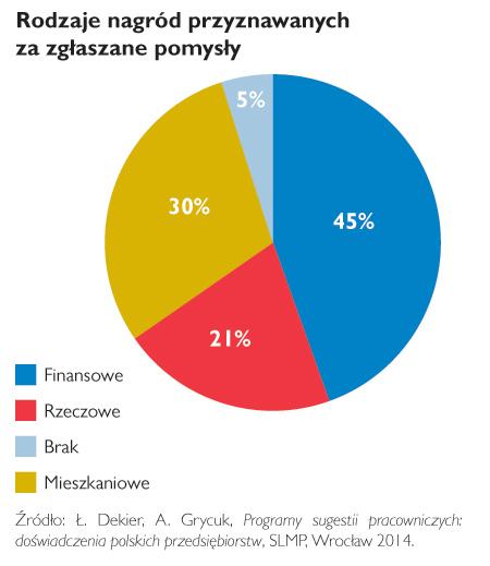 lean-wykres_PP_27
