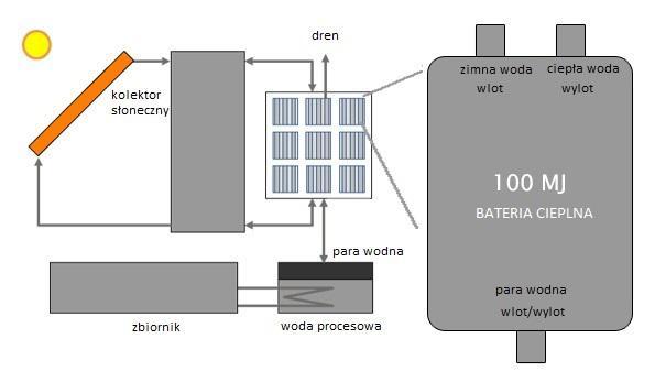 Źródło: merits.eu Rysunek przedstawiający proces technologiczny opracowany wramach projektu MERITS