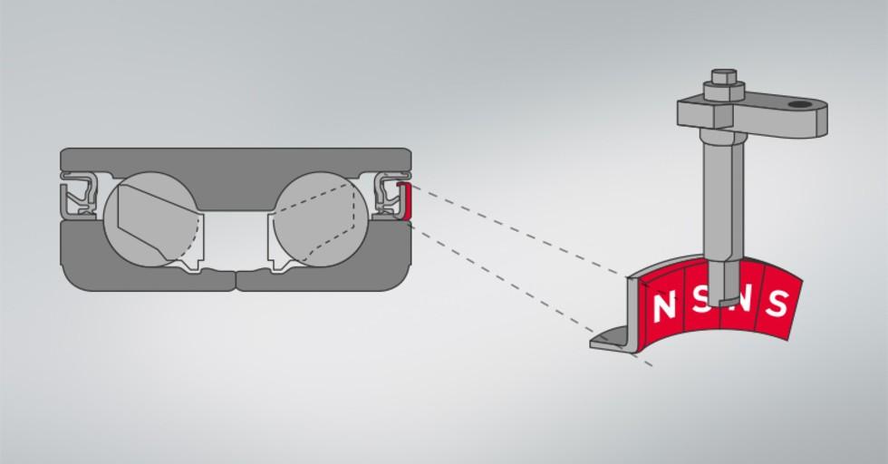Czujnik ABS pojazdu odczytuje wiele biegunów N+Sznajdujących się wuszczelce enkodera magnetycznego.
