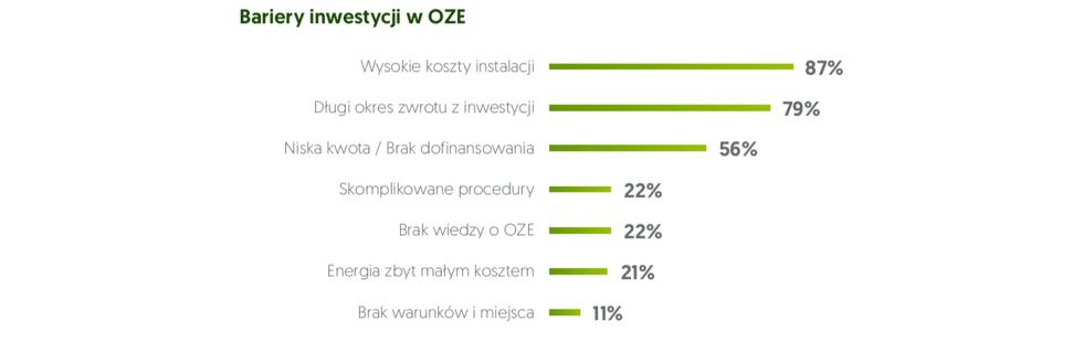 oze-inwestycje