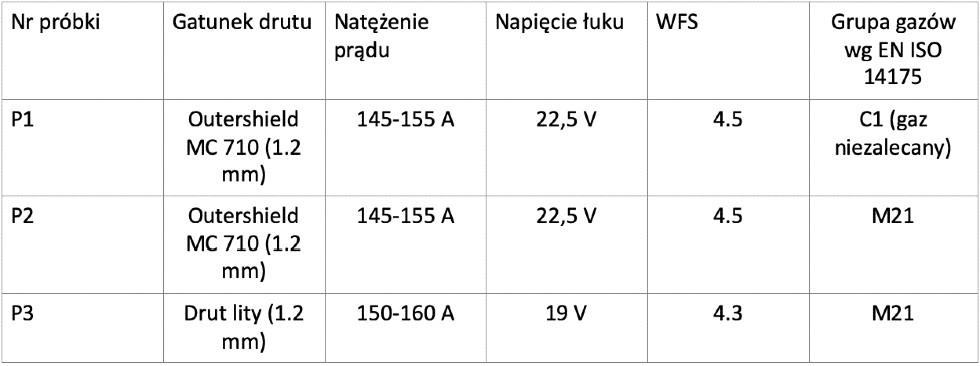 Tabela 1. Wybrane parametry procesu spawania wpróbach technologicznych