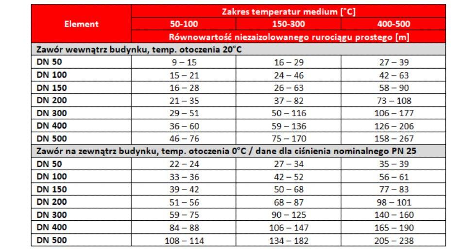 Tabela długości niezaizolowanych odcinków rurociągu prostego, generujące analogiczne straty ciepła do zaworów obsługujących ciśnienie nominalne od PN 25 do PN 100.