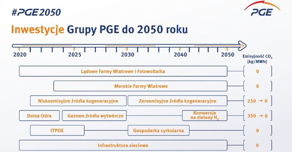 pge-infografika-2