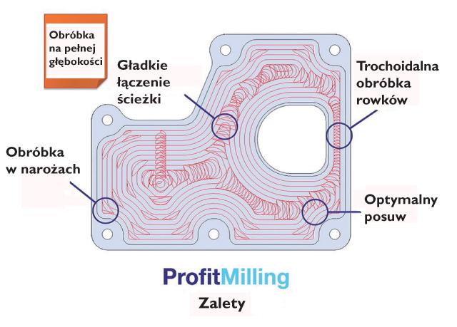 profit-milling2_PP_27
