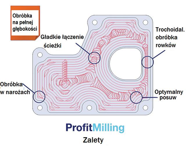 ProfitMilling – frezowanie zzyskiem
